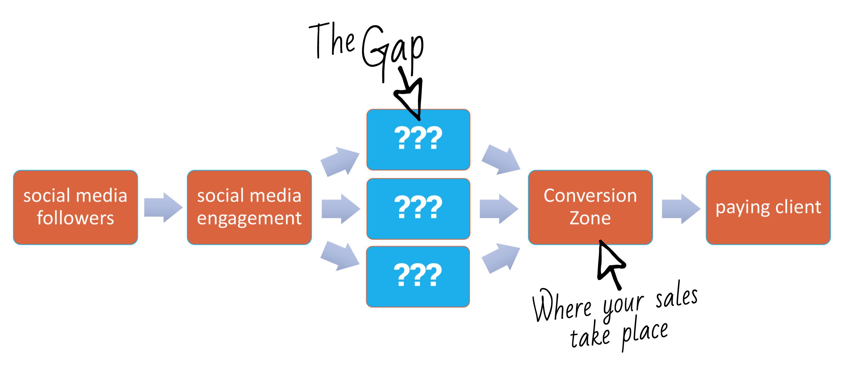 Conversion Zones social sales gap